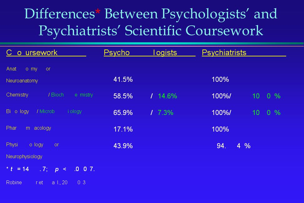Differences* Between Psychologists and Psychiatrists Scientific Coursework
