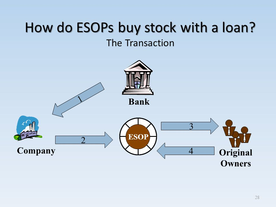 How do ESOPs buy stock with a loan? How do ESOPs buy stock with a loan? The Transaction 28 ESOP Original Owners Bank 1 2 4 3 Company