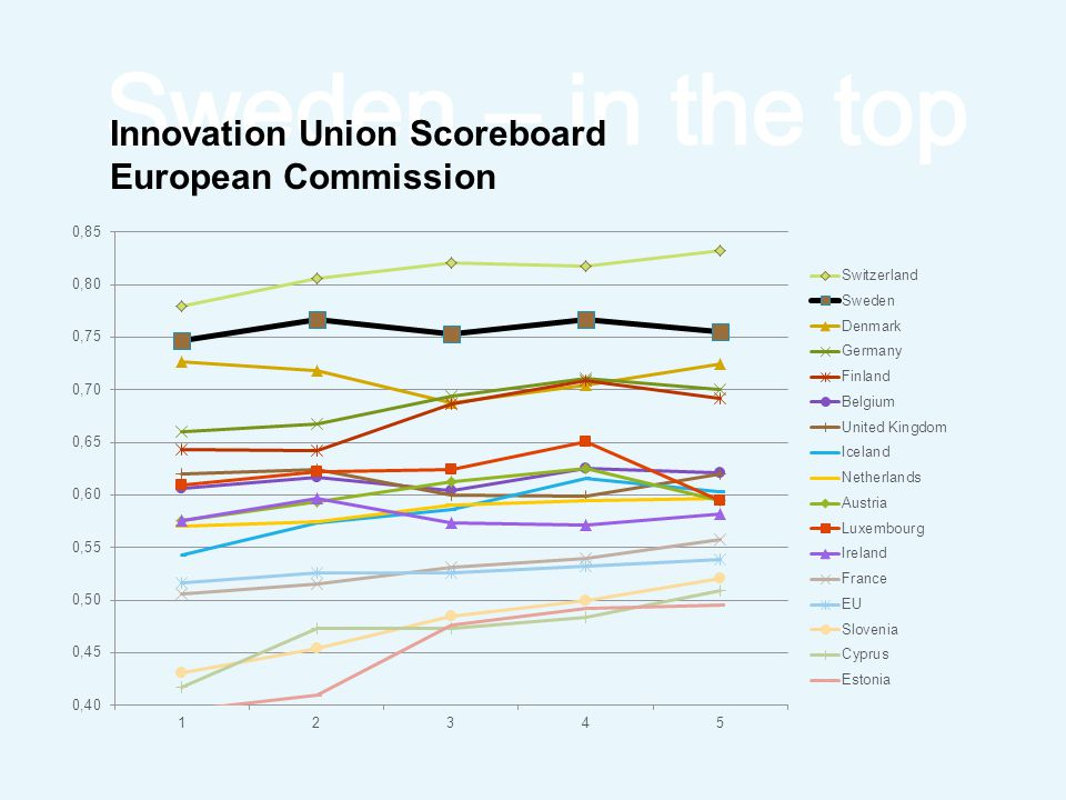 Innovation Union Scoreboard European Commission