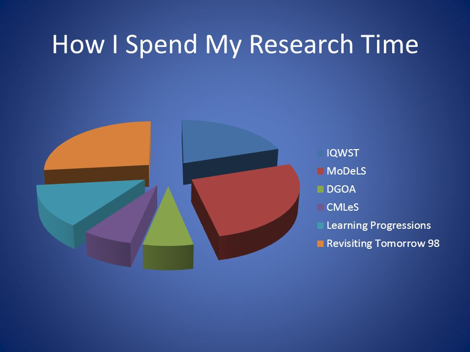 How I Spend My Research Time