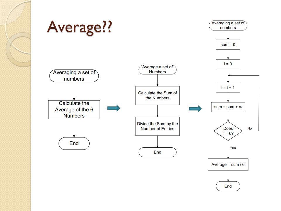 Average??