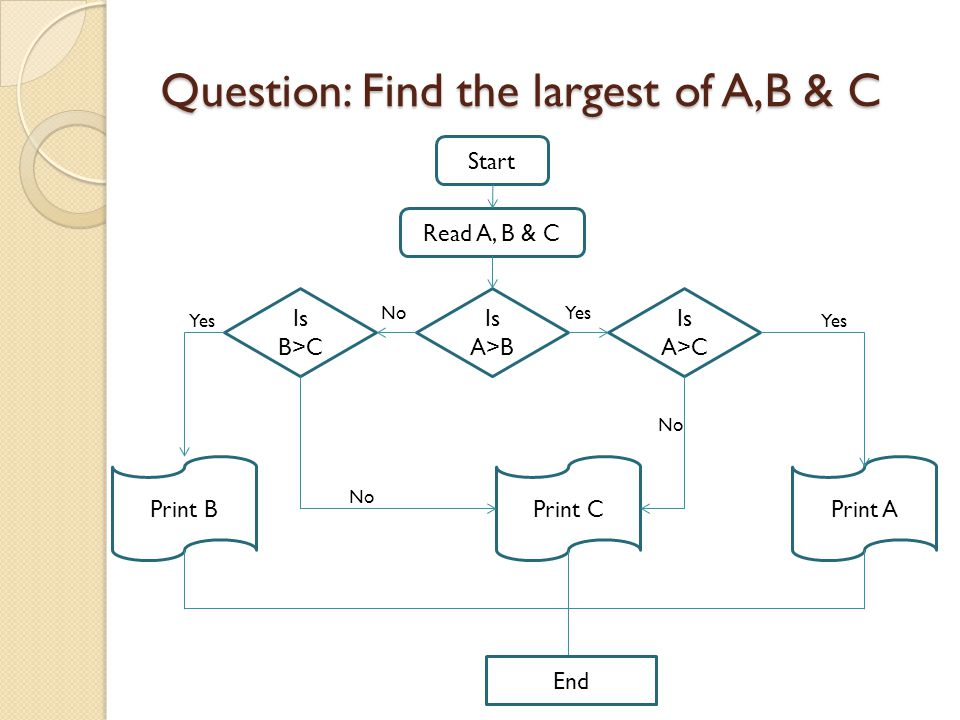 Question: Find the largest of A,B & C Start Read A, B & C Is A>B Is A>C Is B>C Print APrint BPrint C End Yes No Yes