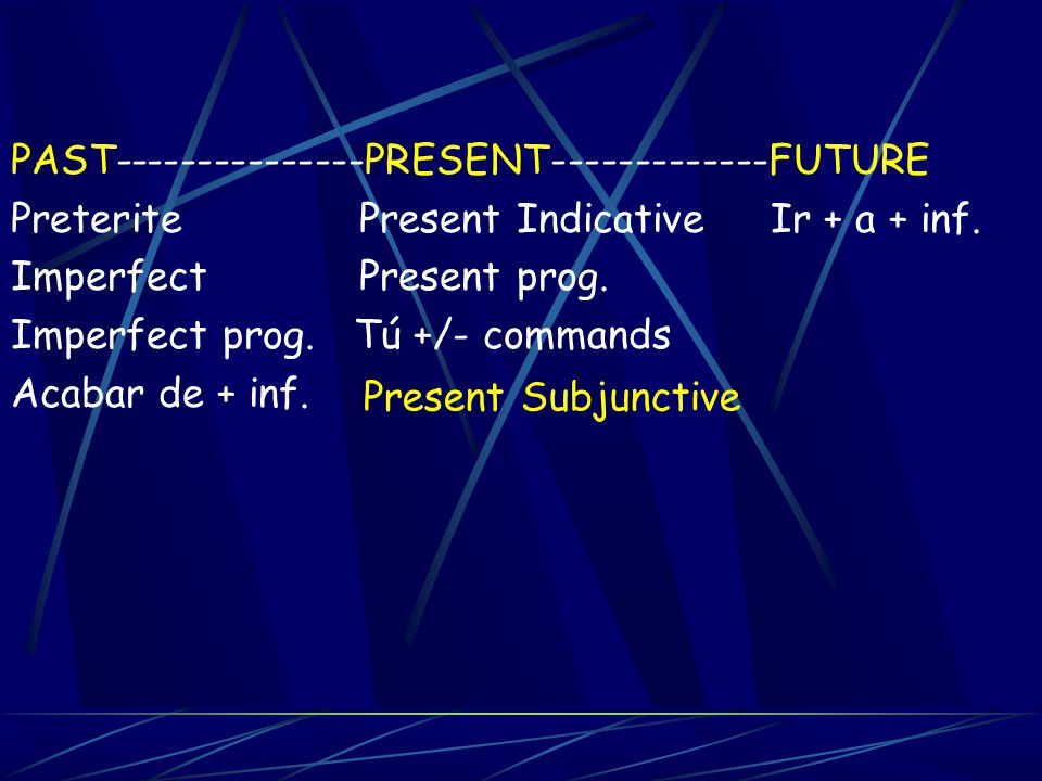 An introduction to: the Present Subjunctive