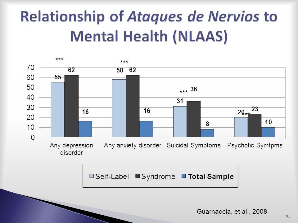 *** Guarnaccia, et al., 2008 95