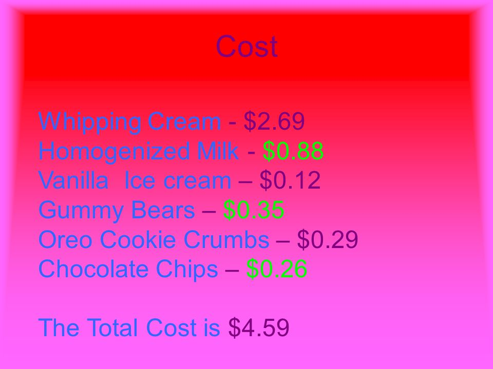 Cost Whipping Cream - $2.69 Homogenized Milk - $0.88 Vanilla Ice cream – $0.12 Gummy Bears – $0.35 Oreo Cookie Crumbs – $0.29 Chocolate Chips – $0.26 The Total Cost is $4.59