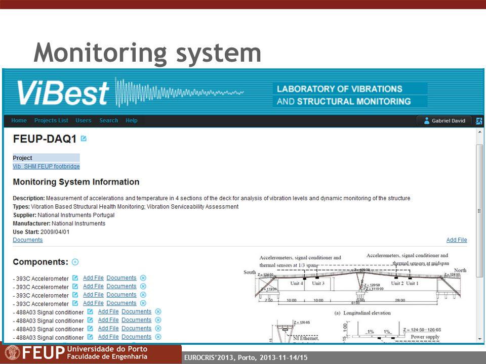EUROCRIS2013, Porto, 2013-11-14/15 Monitoring system