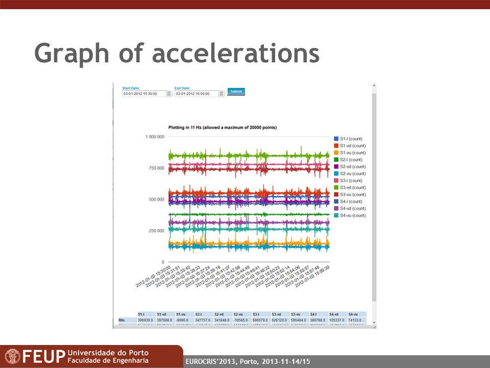 EUROCRIS2013, Porto, 2013-11-14/15 Graph of accelerations