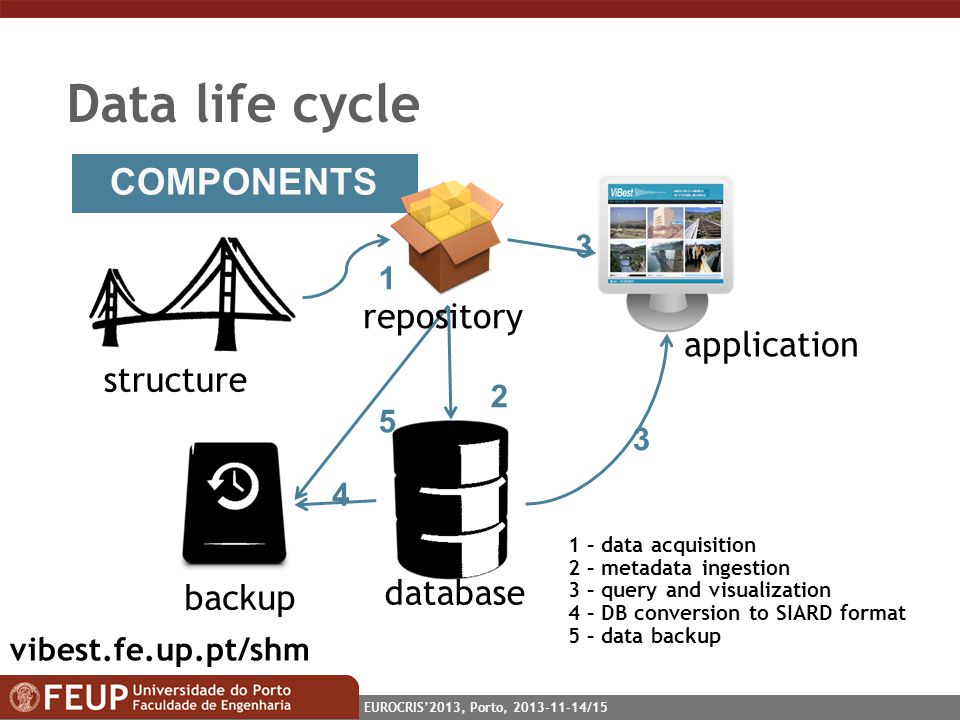 EUROCRIS2013, Porto, 2013-11-14/15 Data life cycle COMPONENTS 1 2 3 3 5 4 structure 1 – data acquisition 2 – metadata ingestion 3 – query and visualization 4 – DB conversion to SIARD format 5 – data backup backup repository database application vibest.fe.up.pt/shm