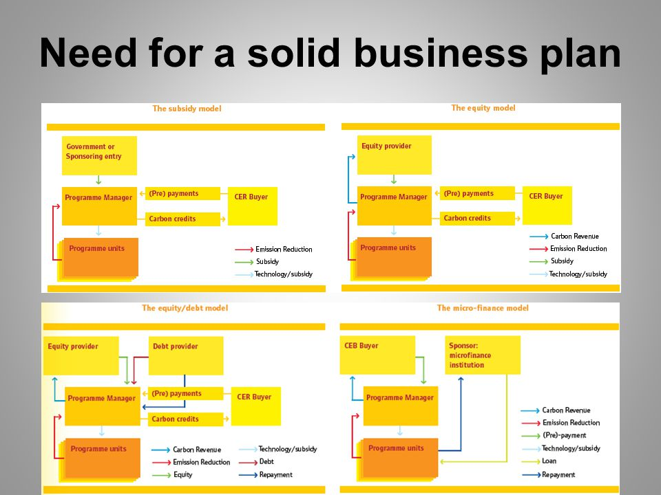 Need for a solid business plan