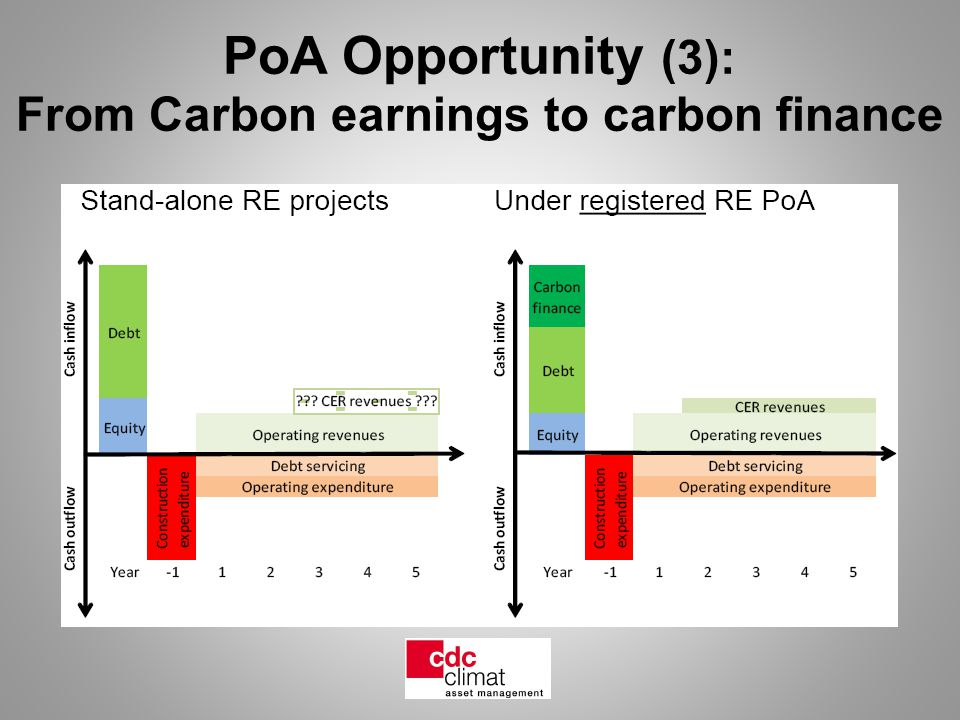 PoA Opportunity (3): From Carbon earnings to carbon finance