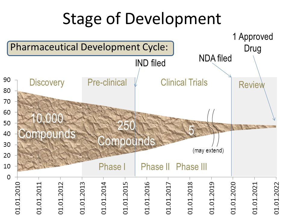Stage of Development Pharmaceutical Development Cycle: 10,000 Compounds 250 Compounds 5 1 Approved Drug IND filed NDA filed Discovery Review Clinical