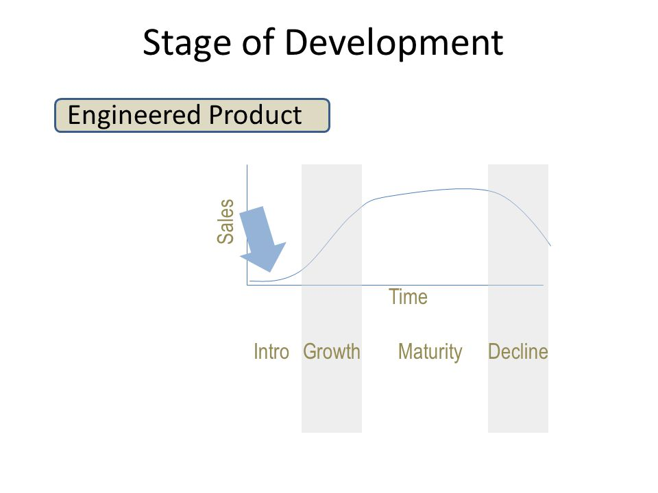 Engineered Product Stage of Development IntroGrowthMaturityDecline Sales Time