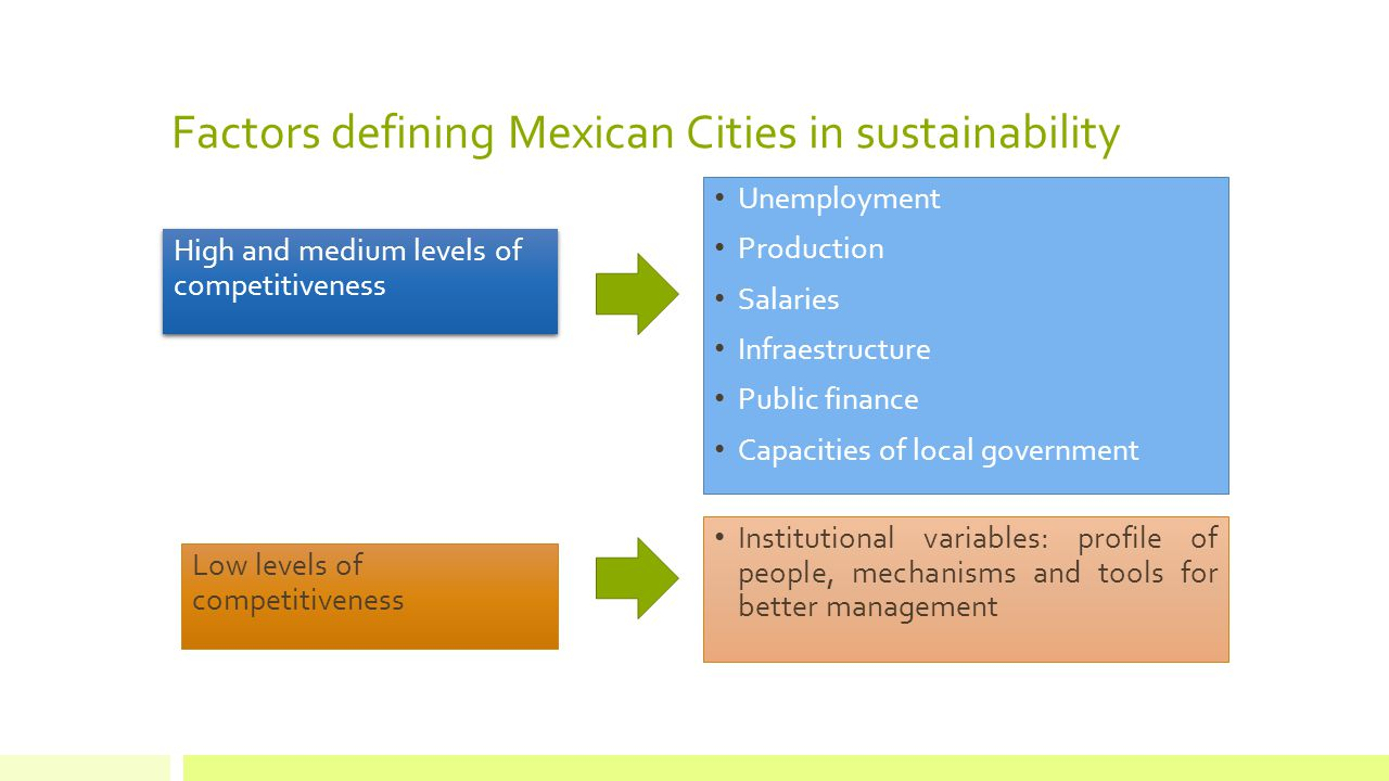 Factors defining Mexican Cities in sustainability High and medium levels of competitiveness Unemployment Production Salaries Infraestructure Public finance Capacities of local government Institutional variables: profile of people, mechanisms and tools for better management Low levels of competitiveness