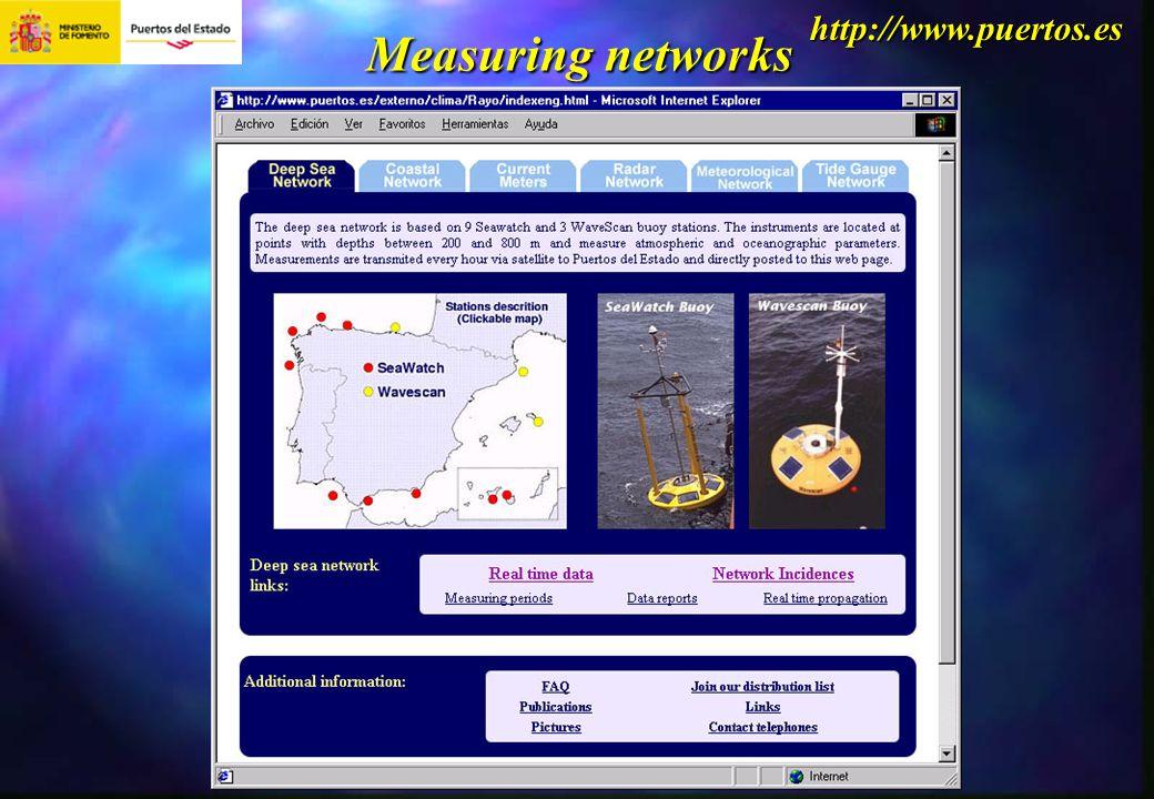 http://www.puertos.es Measuring networks
