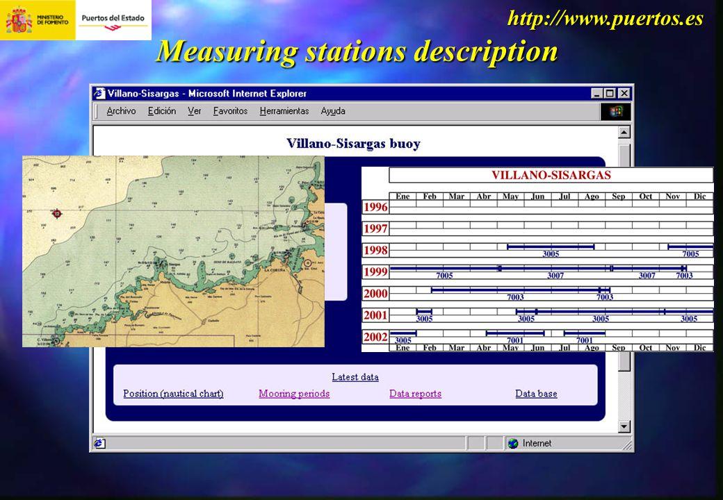http://www.puertos.es Measuring stations description