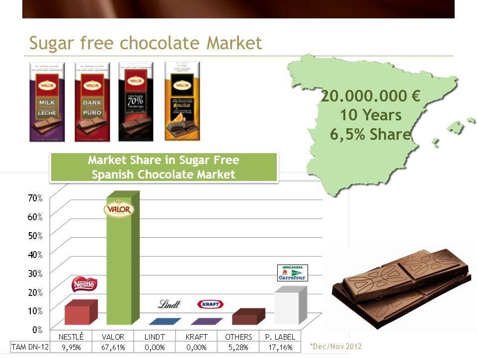 Sugar free chocolate Market 20.000.000 10 Years 6,5% Share Market Share in Sugar Free Spanish Chocolate Market *Dec/Nov 2012