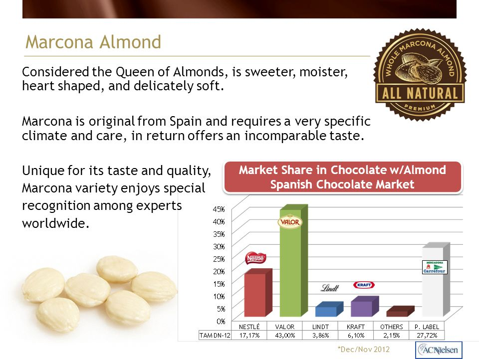 Marcona Almond Considered the Queen of Almonds, is sweeter, moister, heart shaped, and delicately soft. Marcona is original from Spain and requires a