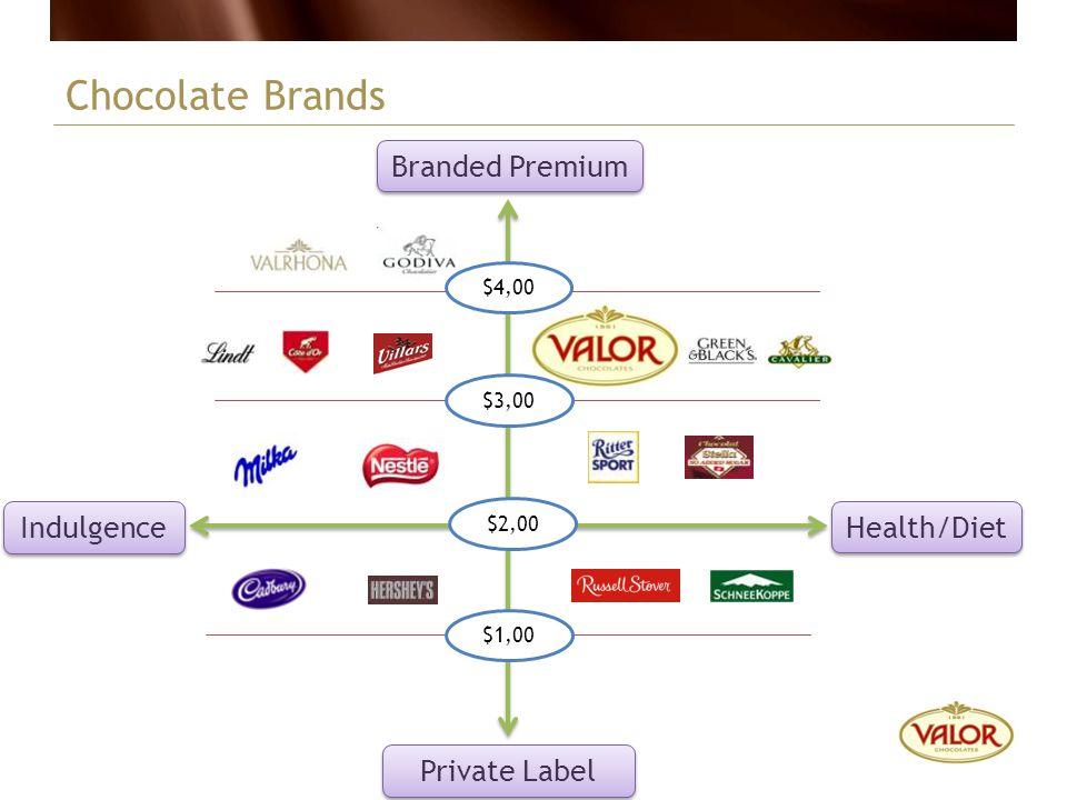 Branded Premium Private Label Indulgence Health/Diet $2,00 $1,00 $3,00 $4,00 Chocolate Brands