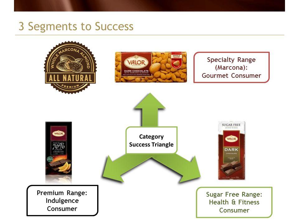 3 Segments to Success Specialty Range (Marcona): Gourmet Consumer Premium Range: Indulgence Consumer Sugar Free Range: Health & Fitness Consumer