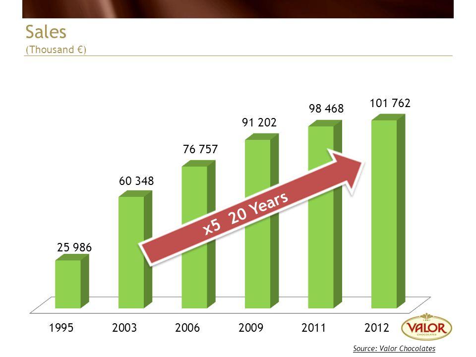 Sales (Thousand ) Source: Valor Chocolates x5 20 Years