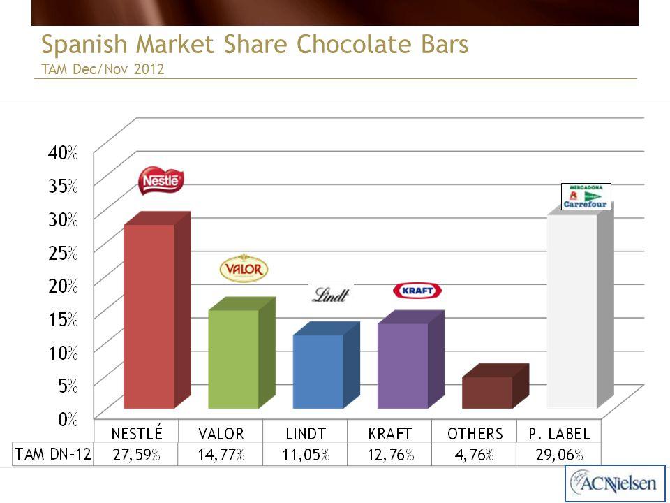Spanish Market Share Chocolate Bars TAM Dec/Nov 2012