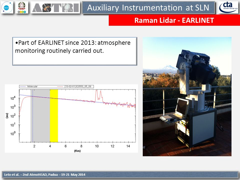 Auxiliary Instrumentation at SLN Raman Lidar - EARLINET Part of EARLINET since 2013: atmosphere monitoring routinely carried out. Leto et al. – 2nd At