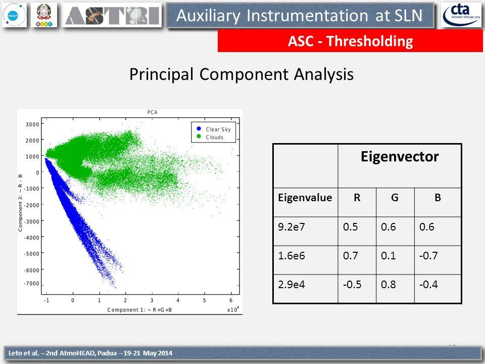 18 Auxiliary Instrumentation at SLN ASC - Thresholding 18 Principal Component Analysis Eigenvector EigenvalueRGB 9.2e70.50.6 1.6e60.70.1-0.7 2.9e4-0.5