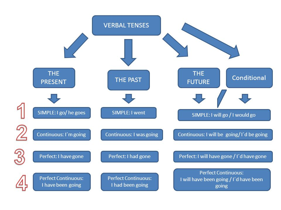 VERBAL TENSES THE PRESENT THE PAST THE FUTURE SIMPLE: I go/ he goesSIMPLE: I went SIMPLE: I will go / I would go Continuous: I´m going Perfect: I have gone Perfect Continuous: I have been going Continuous: I was goingContinuous: I will be going/ I´d be going Perfect: I had gonePerfect: I will have gone / I´d have gone Perfect Continuous: I had been going Perfect Continuous: I will have been going / I´d have been going Conditional