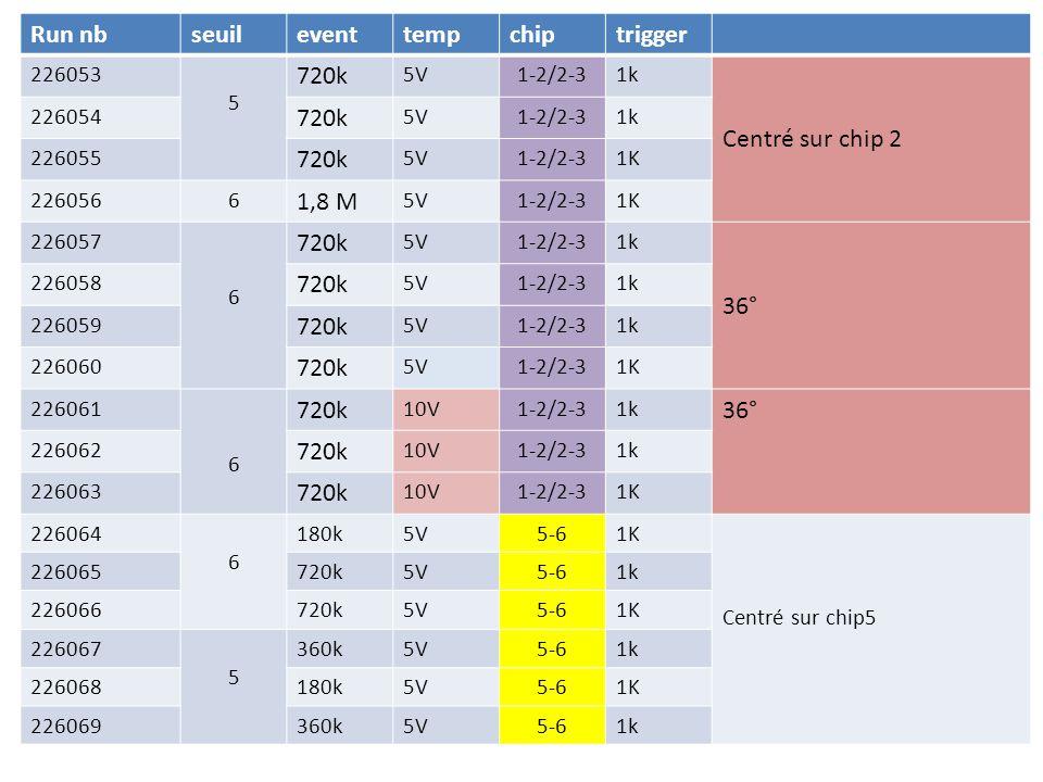 Run nbseuileventtempchiptrigger 226053 5 720k 5V1-2/2-31k Centré sur chip 2 226054 720k 5V1-2/2-31k 226055 720k 5V1-2/2-31K 2260566 1,8 M 5V1-2/2-31K 226057 6 720k 5V1-2/2-31k 36° 226058 720k 5V1-2/2-31k 226059 720k 5V1-2/2-31k 226060 720k 5V1-2/2-31K 226061 6 720k 10V1-2/2-31k 36° 226062 720k 10V1-2/2-31k 226063 720k 10V1-2/2-31K 226064 6 180k5V5-61K Centré sur chip5 226065720k5V5-61k 226066720k5V5-61K 226067 5 360k5V5-61k 226068180k5V5-61K 226069360k5V5-61k