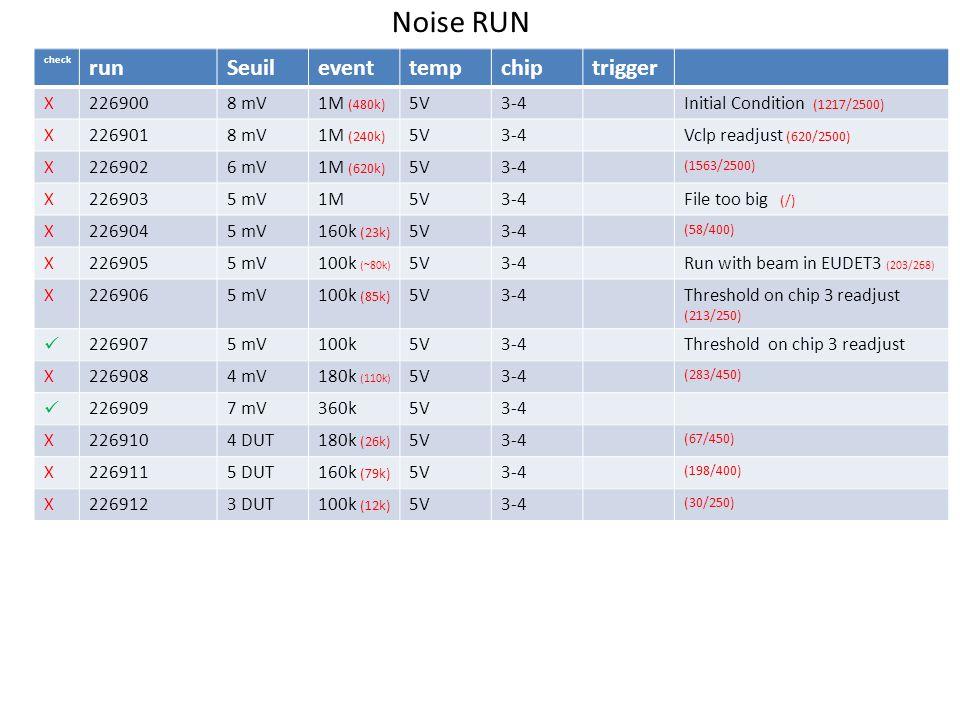 check runSeuileventtempchiptrigger X2269008 mV1M (480k) 5V3-4Initial Condition (1217/2500) X2269018 mV1M (240k) 5V3-4Vclp readjust (620/2500) X2269026