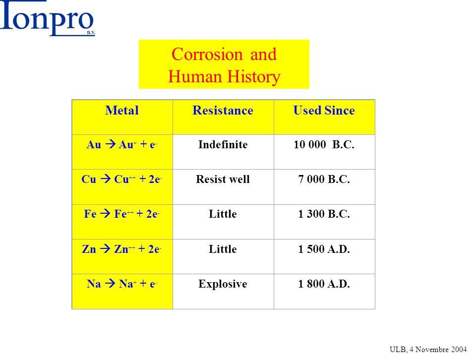 MetalResistanceUsed Since Au Au + + e - Indefinite10 000 B.C. Cu Cu ++ + 2e - Resist well7 000 B.C. Fe Fe ++ + 2e - Little1 300 B.C. Zn Zn ++ + 2e - L