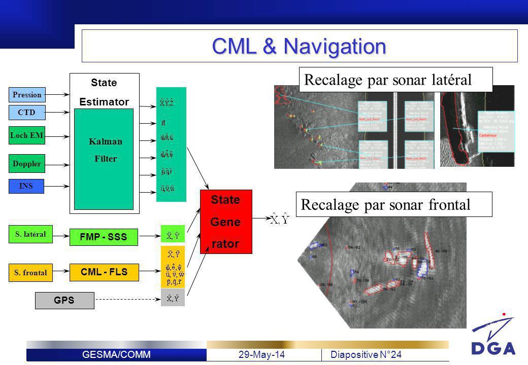 GESMA/COMM29-May-14Diapositive N°24 FMP - SSS CML - FLS GPS Pression CTD INS Loch EM Kalman Filter State Estimator State Gene rator CTD Doppler S. lat