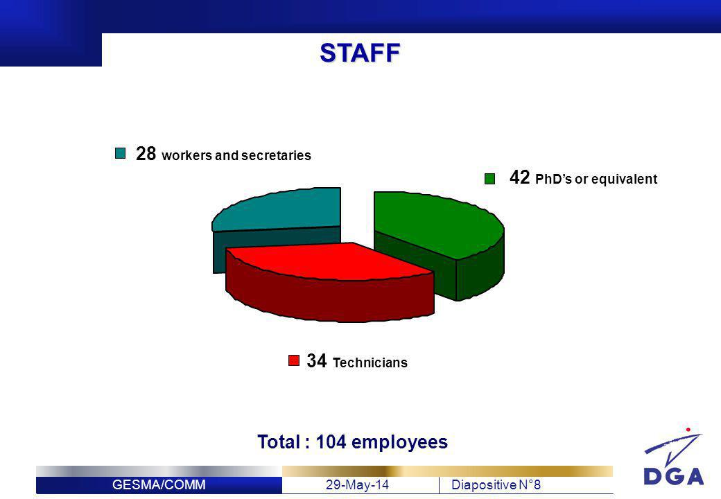GESMA/COMM29-May-14Diapositive N°8 STAFF 28 workers and secretaries 42 PhDs or equivalent 34 Technicians Total : 104 employees