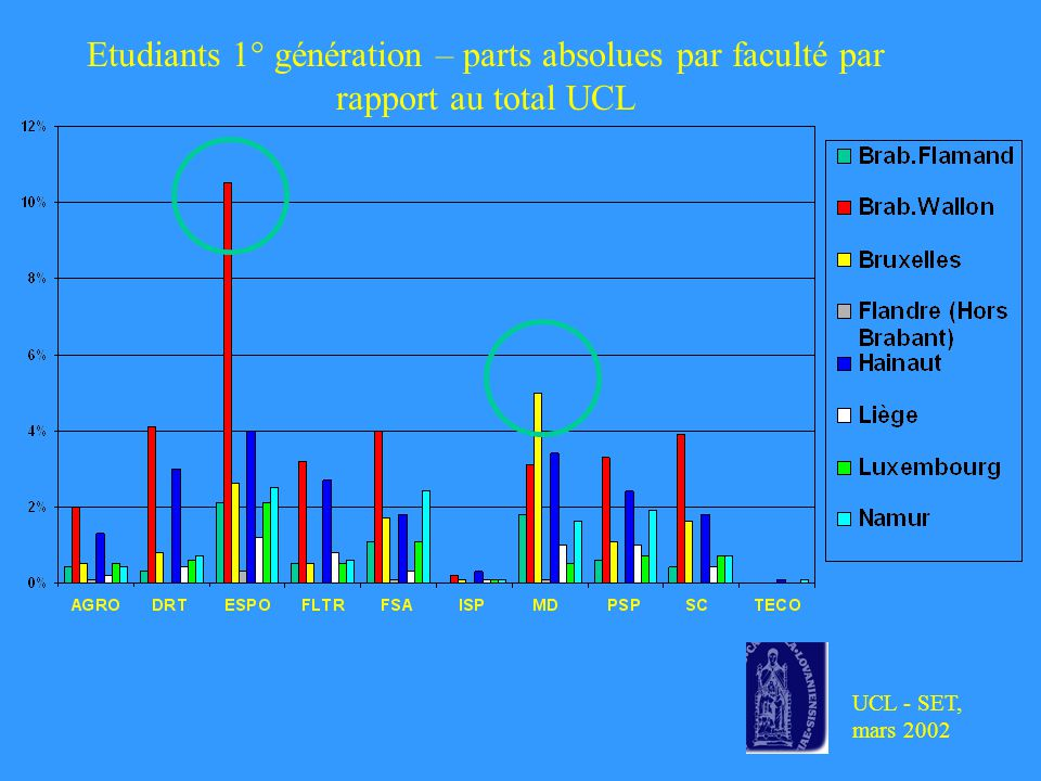 UCL - SET, mars 2002 Etudiants 1° génération – parts absolues par faculté par rapport au total UCL