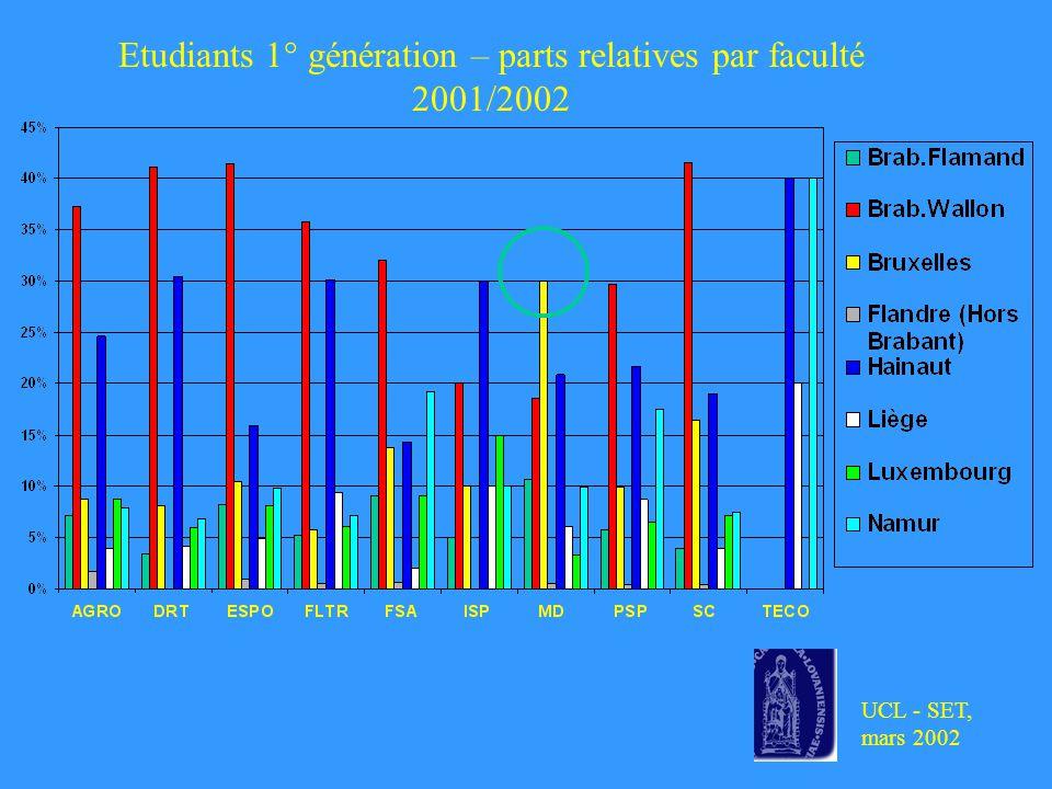 UCL - SET, mars 2002 Etudiants 1° génération – parts relatives par faculté 2001/2002