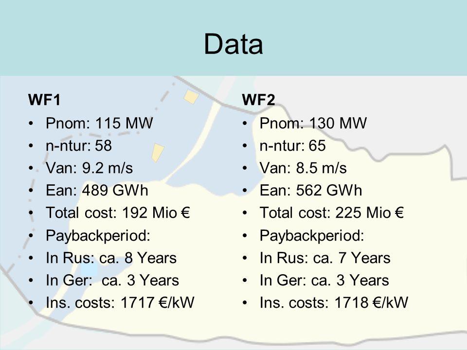 Data WF1 Pnom: 115 MW n-ntur: 58 Van: 9.2 m/s Ean: 489 GWh Total cost: 192 Mio Paybackperiod: In Rus: ca. 8 Years In Ger: ca. 3 Years Ins. costs: 1717