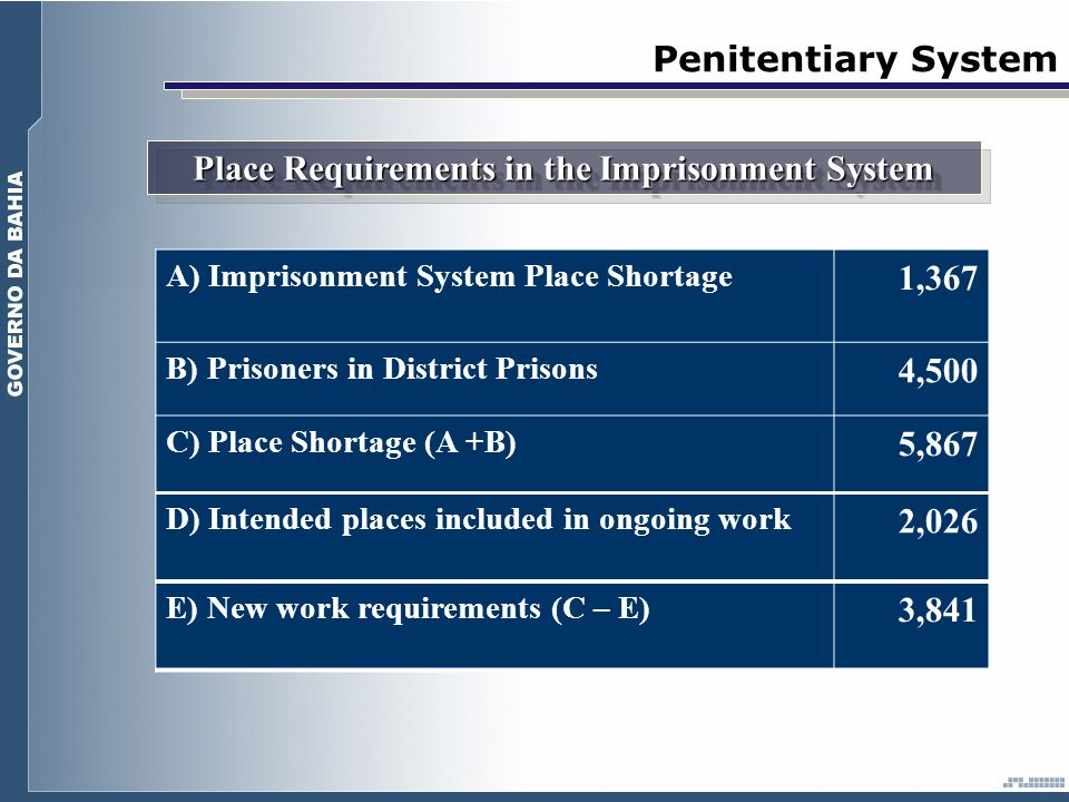 Penitentiary System A) Imprisonment System Place Shortage 1,367 B) Prisoners in District Prisons 4,500 C) Place Shortage (A +B) 5,867 D) Intended places included in ongoing work 2,026 E) New work requirements (C – E) 3,841 Place Requirements in the Imprisonment System