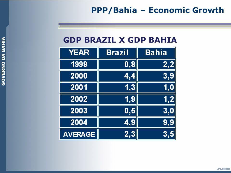 PPP/Bahia – Economic Growth GDP BRAZIL X GDP BAHIA