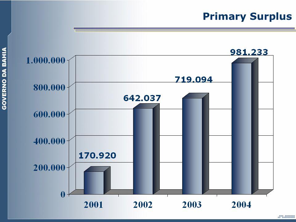 Primary Surplus