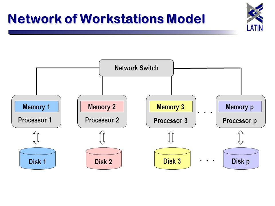Network of Workstations Model Disk 1Disk 2 Disk 3Disk p Network Switch Memory p Processor p Memory 3 Processor 3 Memory 2Memory 1 Processor 2Processor
