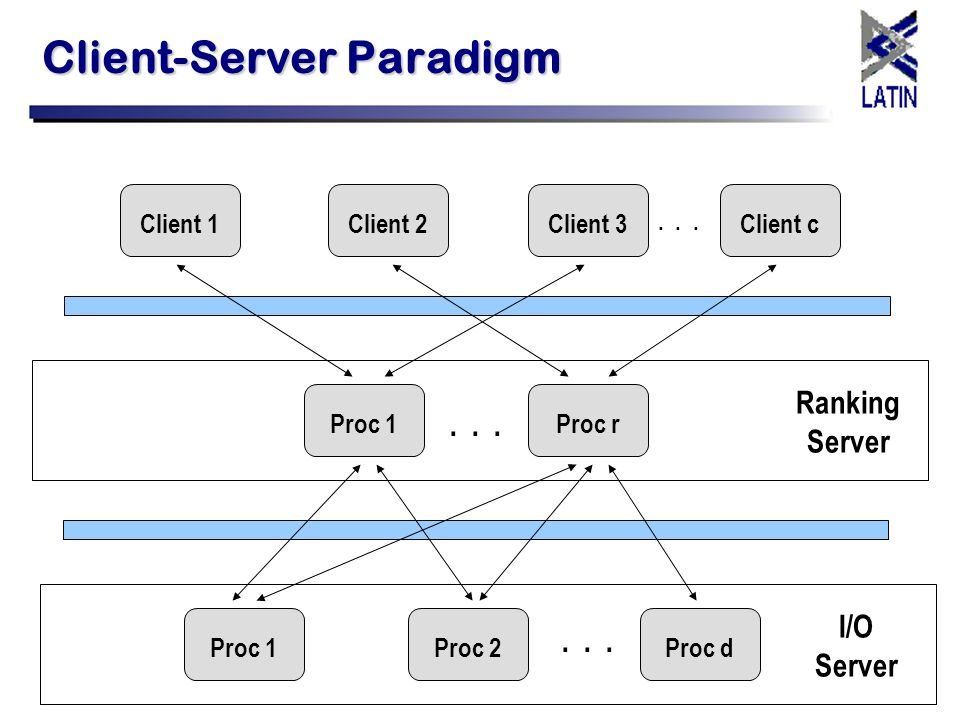 Client-Server Paradigm Client 1... Ranking Server...