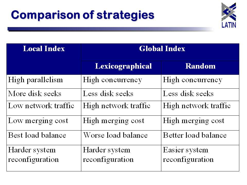 Comparison of strategies