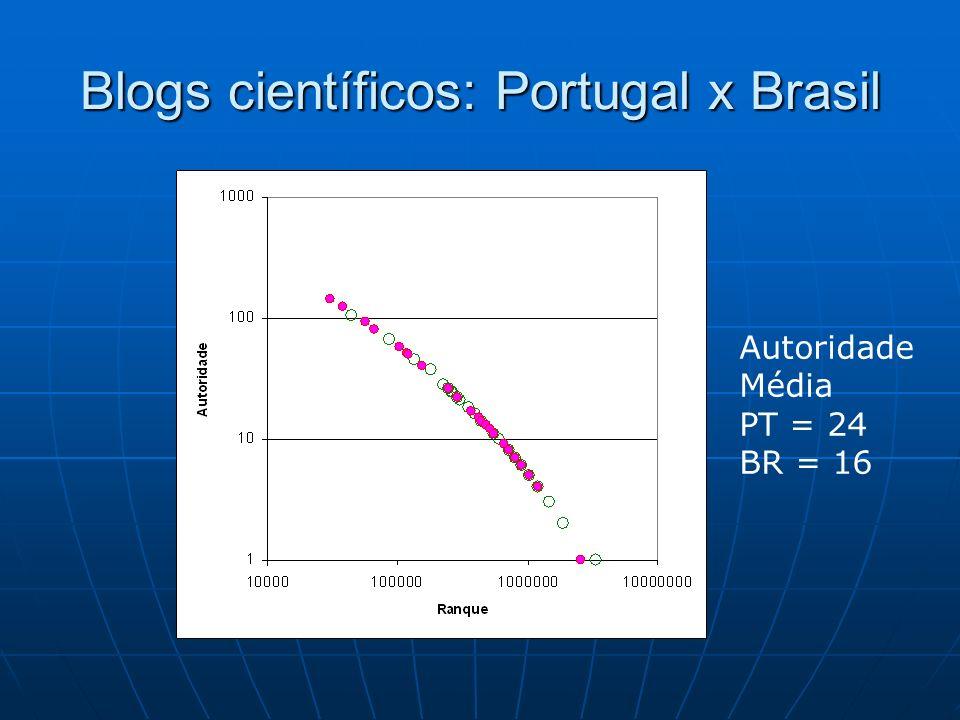 Blogs científicos: Portugal x Brasil Autoridade Média PT = 24 BR = 16