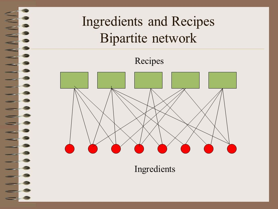 Ingredients and Recipes Bipartite network Recipes Ingredients