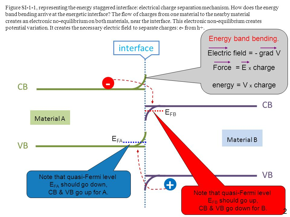 Figure SI-1-1, representing the energy staggered interface: electrical charge separation mechanism. How does the energy band bending arrive at the ene