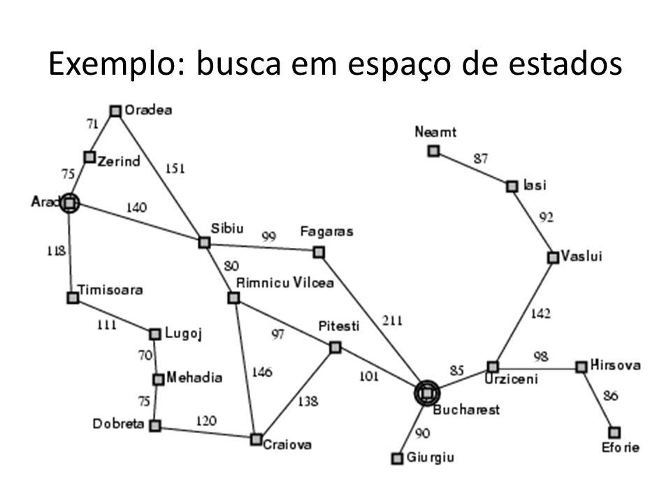 Exemplo: busca em espaço de estados