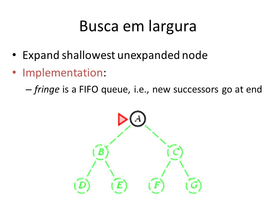Busca em largura Expand shallowest unexpanded node Implementation: – fringe is a FIFO queue, i.e., new successors go at end