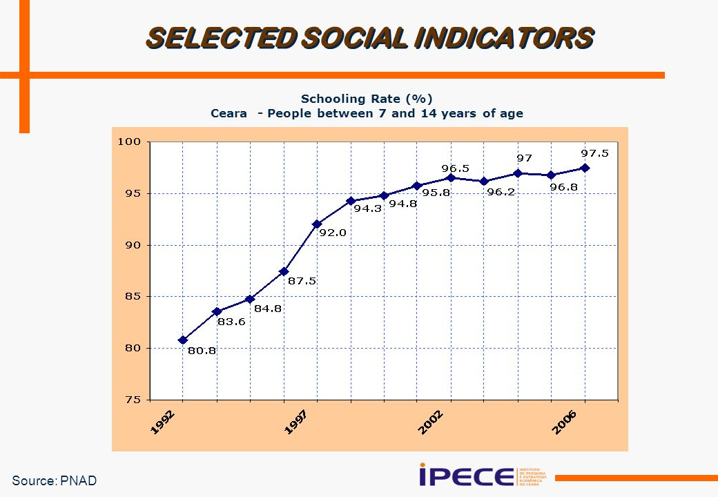 Source: PNAD SELECTED SOCIAL INDICATORS Schooling Rate (%) Ceara - People between 7 and 14 years of age