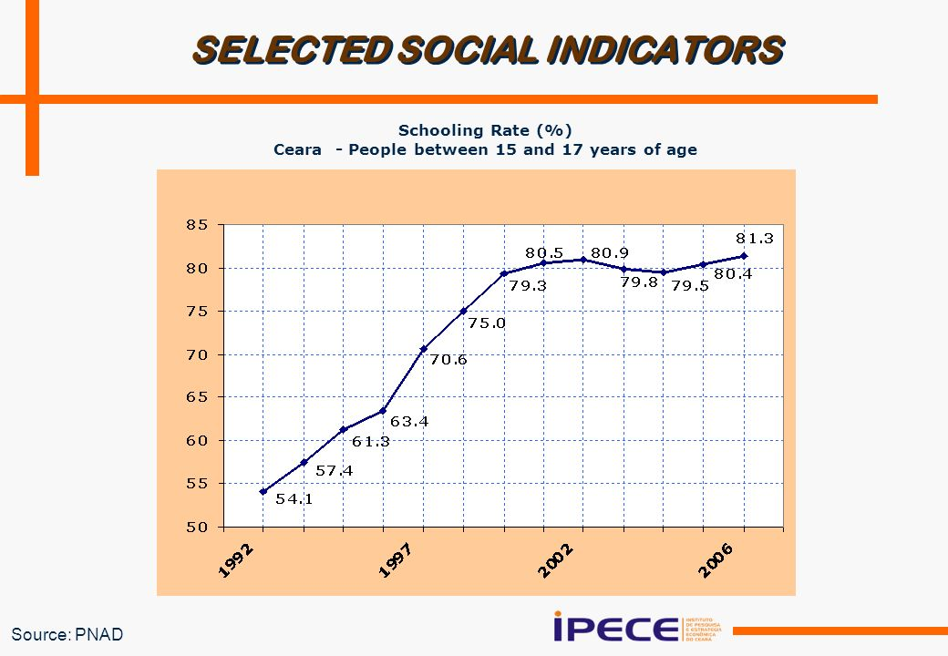 Source: PNAD SELECTED SOCIAL INDICATORS Schooling Rate (%) Ceara - People between 15 and 17 years of age