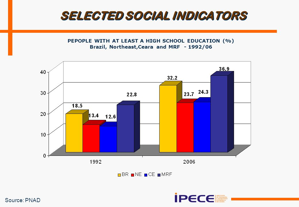 Source: PNAD SELECTED SOCIAL INDICATORS PEPOPLE WITH AT LEAST A HIGH SCHOOL EDUCATION (%) Brazil, Northeast,Ceara and MRF /06